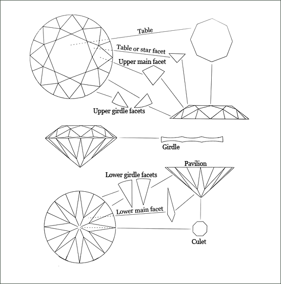 Diamond's part names diagram, Table, Girdle, Culet, Pavillion