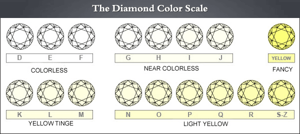 Diamond color scale illustration diagrams, D to Z