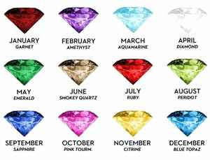 Birth stones by the months, January to December