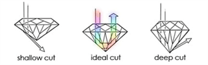 Diagram of the diamond reflections comes from incoming table rays